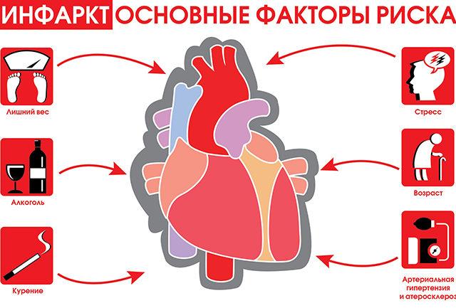 http://poliklinika-orel.ru/wp-content/uploads/2017/10/Инфаркт1-640x433.jpg